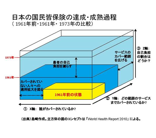 日本の国民皆保険の実現プロセス等の分析と開発途上国への政策的示唆の導出