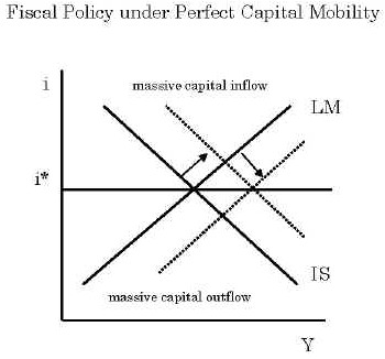 analysing the mundell fleming model The textbook version of mundell fleming (tmf) [1] is the first, and often the last, short run open economy model students are taught, and it shares the same deficiency however the problem with tmf is even greater.